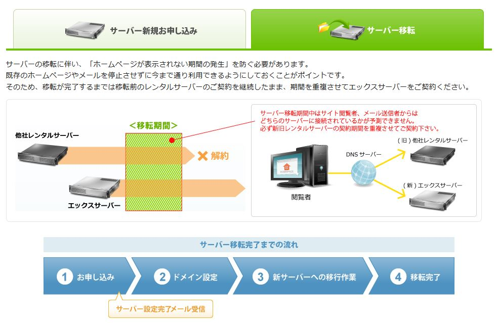 wpXクラウドからエックスサーバーへ移行